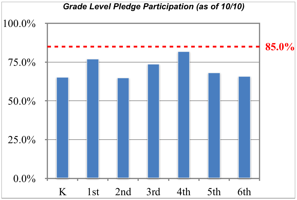 Grade Level Pledge Participation